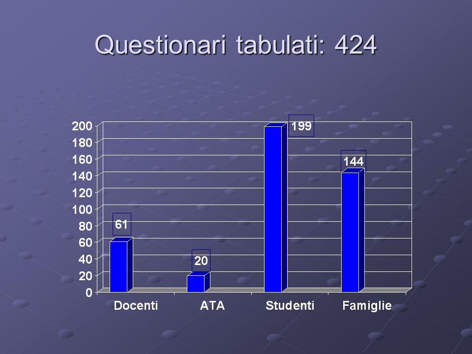 INDICE DI GRADIMENTO 1: NON SODDISFATTO 2: POCO SODDISFATTO 3: ABBASTANZA SODDISFATTO 4: SODDISFATTO 2009-20102008-2009 DOCENTI2,872,57 ATA3,013,07 STUDENTI2,772,85 FAMIGLIE2,883,00