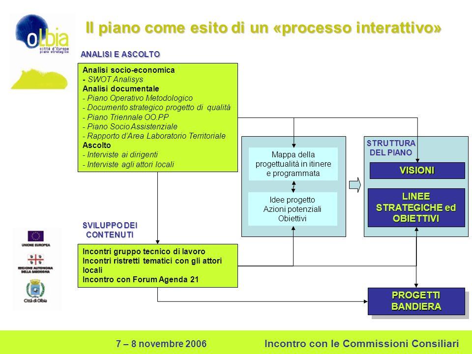 7 – 8 novembre 2006 Incontro con le Commissioni Consiliari Dalle visioni alle linee strategiche e agli obiettivi