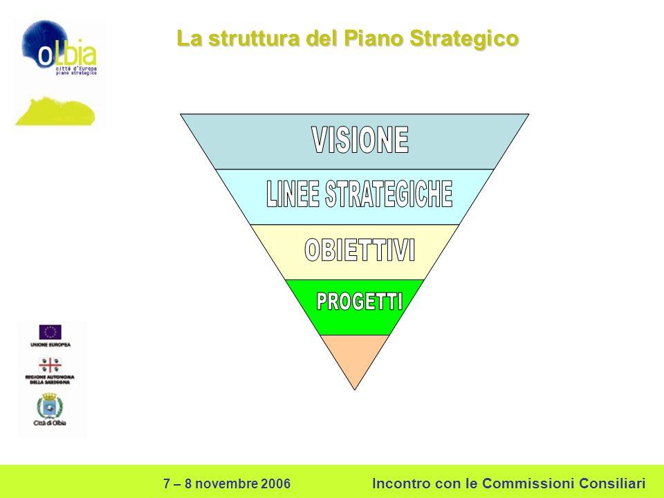 7 – 8 novembre 2006 Incontro con le Commissioni Consiliari La struttura del Piano Strategico