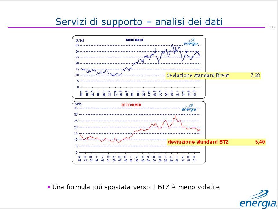 18 Una formula più spostata verso il BTZ è meno volatile Servizi di supporto – analisi dei dati