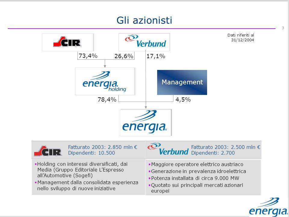 3 Management Gli azionisti Holding con interessi diversificati, dai Media (Gruppo Editoriale LEspresso allAutomotive (Sogefi) Management dalla consolidata esperienza nello sviluppo di nuove iniziative Fatturato 2003: 2.850 mln Dipendenti: 10.500 Fatturato 2003: 2.500 mln Dipendenti: 2.700 Maggiore operatore elettrico austriaco Generazione in prevalenza idroelettrica Potenza installata di circa 9.000 MW Quotato sui principali mercati azionari europei Dati riferiti al 31/12/2004 26,6%73,4% 4,5% 78,4% 17,1%