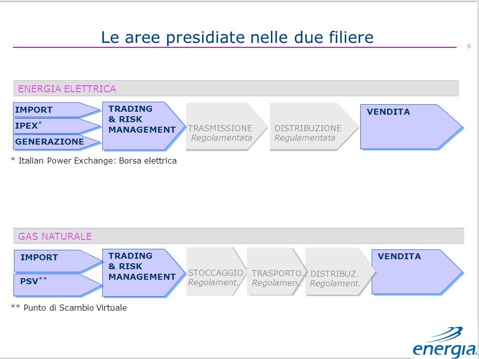 6 Le aree presidiate nelle due filiere ENERGIA ELETTRICA GAS NATURALE STOCCAGGIO Regolament.
