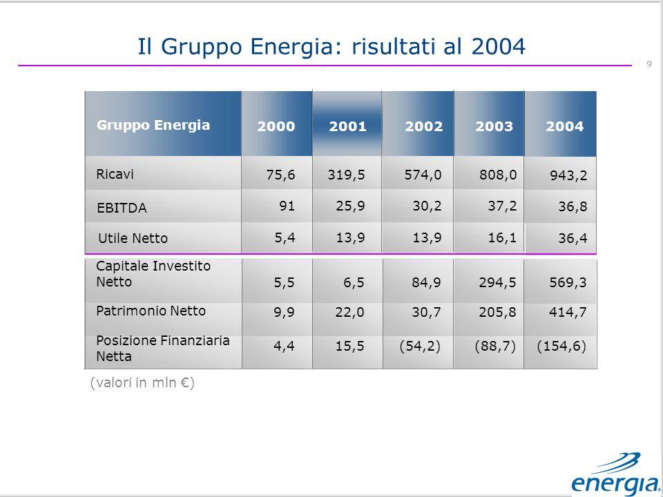 9 (valori in mln ) Il Gruppo Energia: risultati al 2004 Capitale Investito Netto Patrimonio Netto Posizione Finanziaria Netta Gruppo Energia 2002 2001 2000 Ricavi 2003 EBITDA Utile Netto 75,6 91 5,4 319,5 25,9 13,9 574,0 30,2 13,9 808,0 37,2 16,1 5,5 9,9 4,4 6,5 22,0 15,5 84,9 30,7 (54,2) 294,5 205,8 (88,7) 2004 943,2 36,8 36,4 569,3 414,7 (154,6)