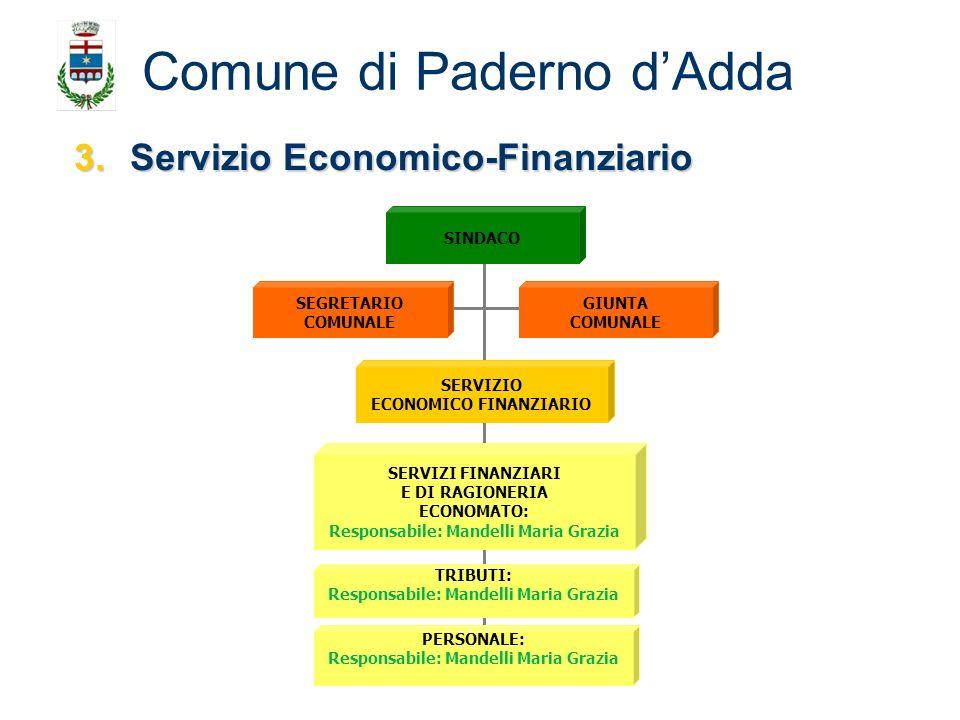 3.Servizio Economico-Finanziario Comune di Paderno dAdda SEGRETARIO COMUNALE GIUNTA COMUNALE SINDACO TRIBUTI: Responsabile: Mandelli Maria Grazia SERV