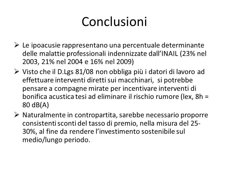 Conclusioni Le ipoacusie rappresentano una percentuale determinante delle malattie professionali indennizzate dallINAIL (23% nel 2003, 21% nel 2004 e 16% nel 2009) Visto che il D.Lgs 81/08 non obbliga più i datori di lavoro ad effettuare interventi diretti sui macchinari, si potrebbe pensare a compagne mirate per incentivare interventi di bonifica acustica tesi ad eliminare il rischio rumore (lex, 8h = 80 dB(A) Naturalmente in contropartita, sarebbe necessario proporre consistenti sconti del tasso di premio, nella misura del 25- 30%, al fine da rendere linvestimento sostenibile sul medio/lungo periodo.
