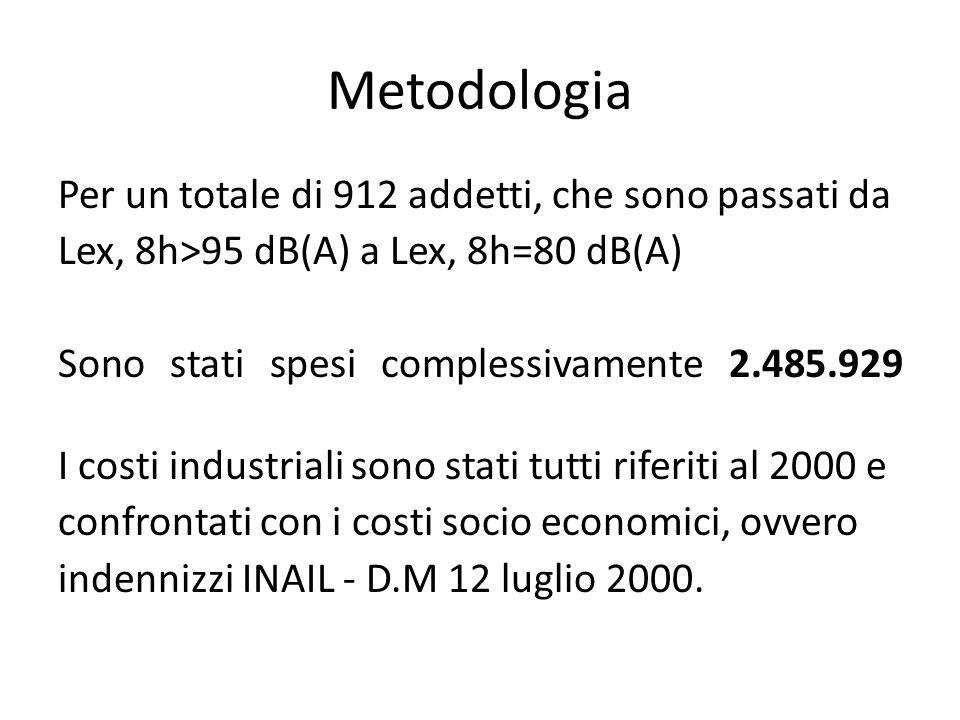 Metodologia Per un totale di 912 addetti, che sono passati da Lex, 8h>95 dB(A) a Lex, 8h=80 dB(A) Sono stati spesi complessivamente 2.485.929 I costi industriali sono stati tutti riferiti al 2000 e confrontati con i costi socio economici, ovvero indennizzi INAIL - D.M 12 luglio 2000.