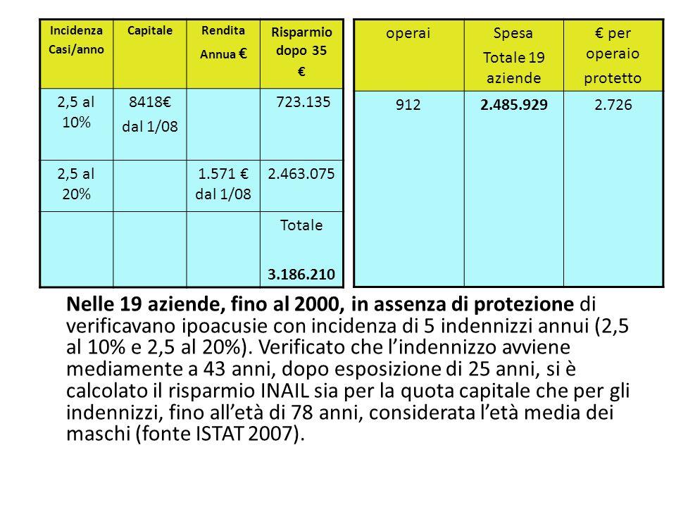Nelle 19 aziende, fino al 2000, in assenza di protezione di verificavano ipoacusie con incidenza di 5 indennizzi annui (2,5 al 10% e 2,5 al 20%).