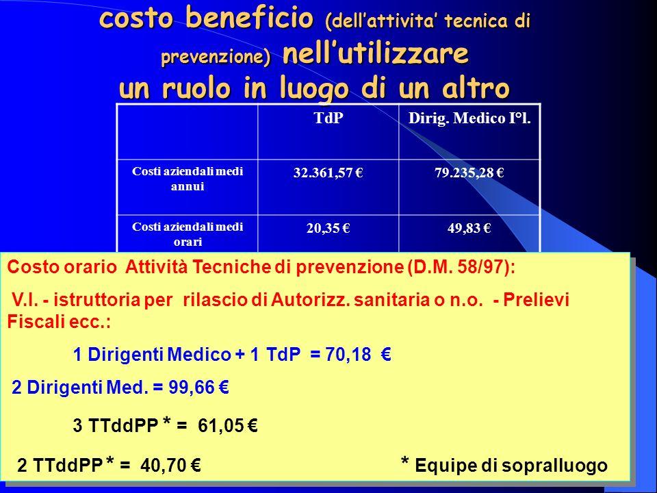 UNPISI - LATINA 31 gennaio 2004 15 costo beneficio (dellattivita tecnica di prevenzione) nellutilizzare un ruolo in luogo di un altro TdPDirig.