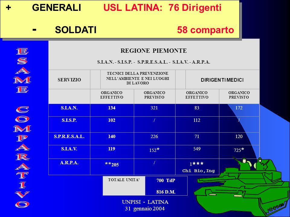 UNPISI - LATINA 31 gennaio 2004 17 REGIONE PIEMONTE S.I.A.N.