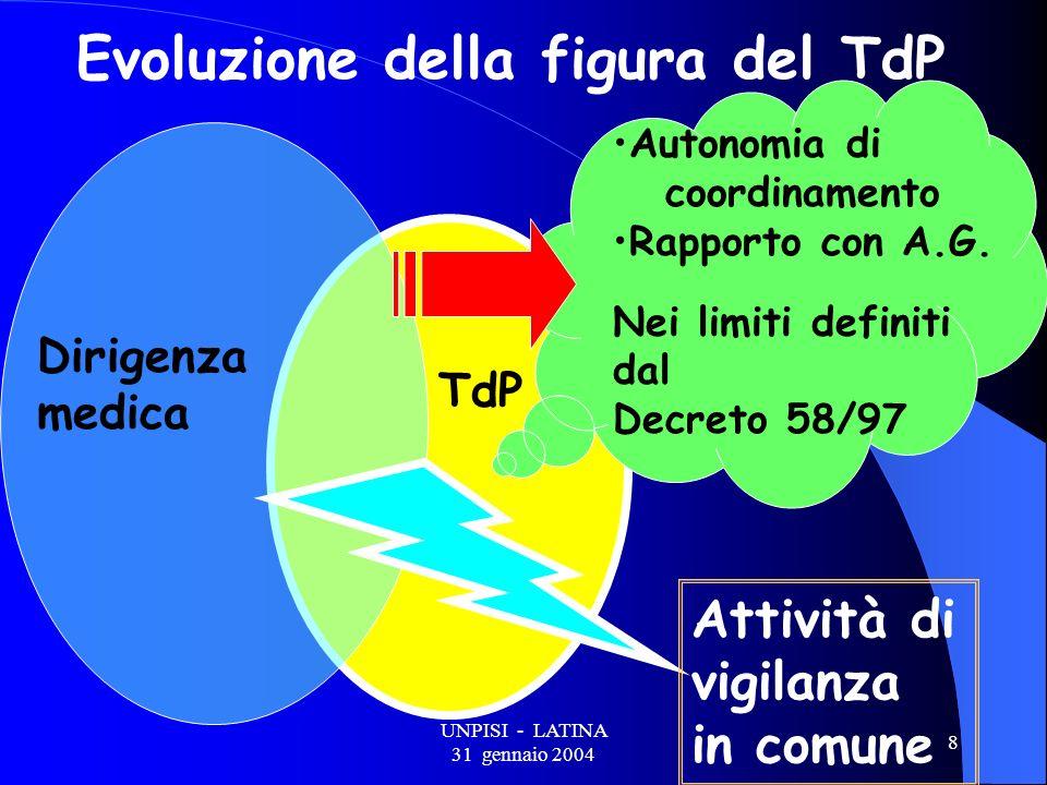 UNPISI - LATINA 31 gennaio 2004 8 Evoluzione della figura del TdP Attività di vigilanza in comune Autonomia di coordinamento Rapporto con A.G.