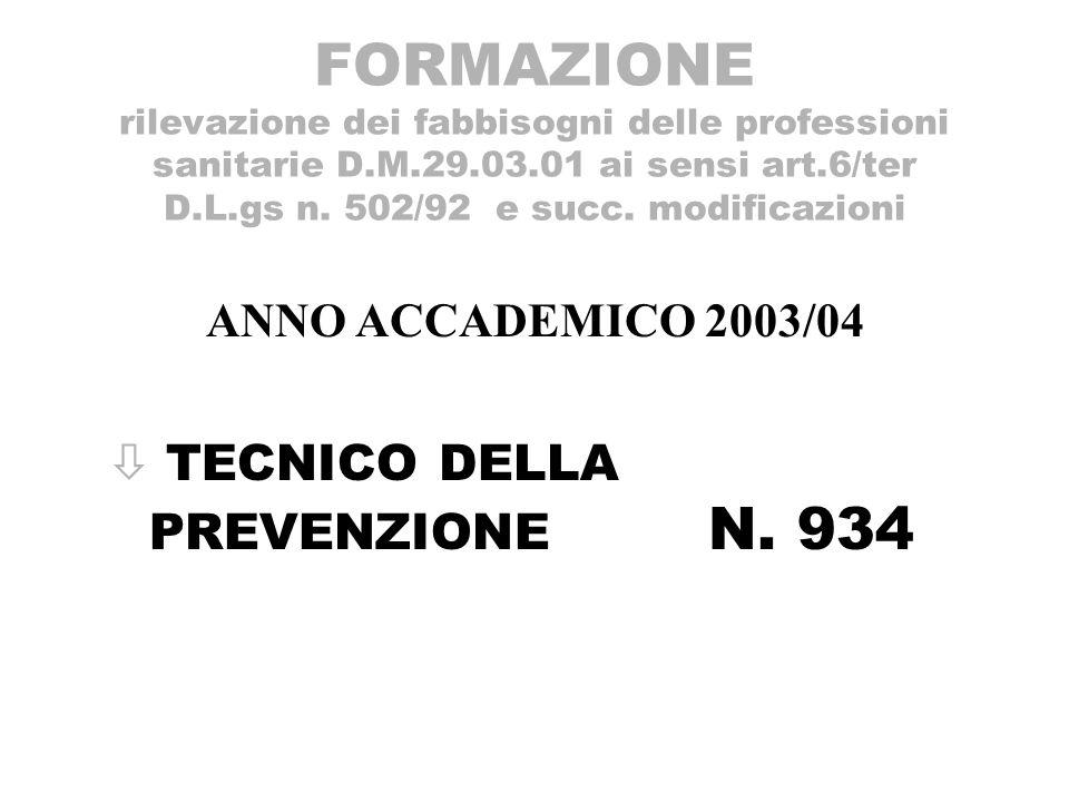 FORMAZIONE rilevazione dei fabbisogni dei Laureati specialisti delle professioni sanitarie D.M.29.03.01 ai sensi art.6/ter D.L.gs n.