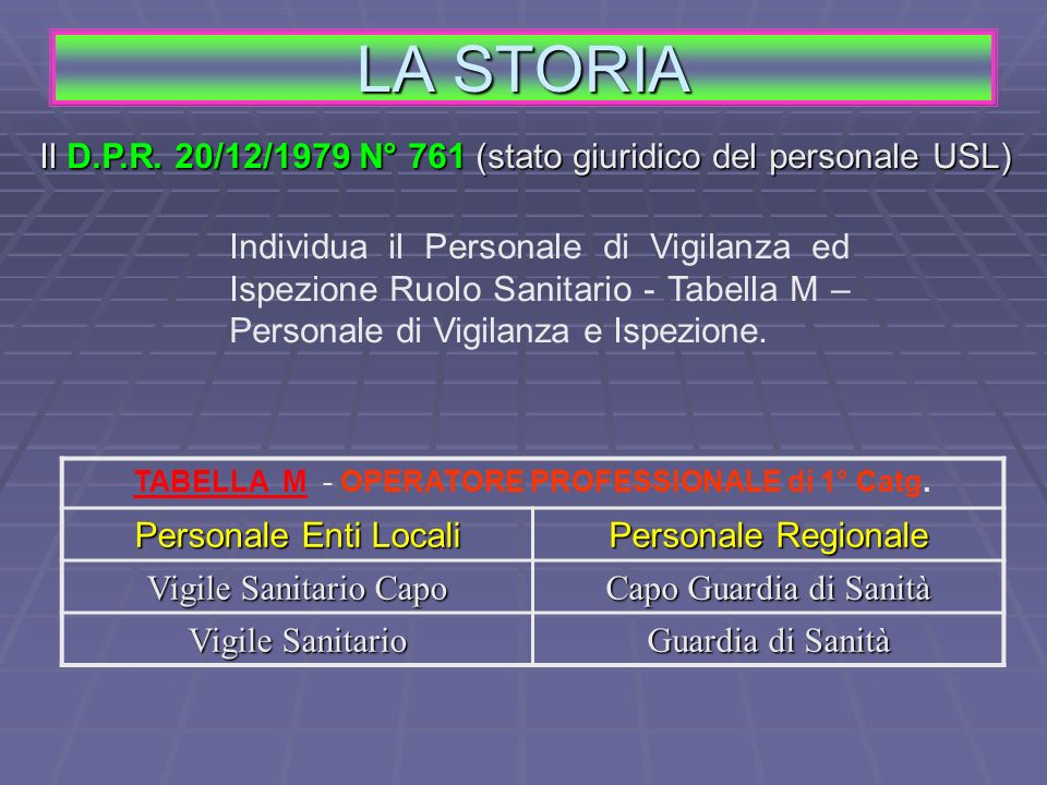 LA STORIA Il D.P.R. 20/12/1979 N° 761 (stato giuridico del personale USL) Individua il Personale di Vigilanza ed Ispezione Ruolo Sanitario - Tabella M