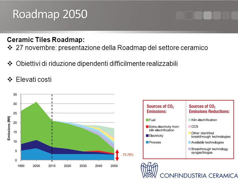 Roadmap 2050 Ceramic Tiles Roadmap: 27 novembre: presentazione della Roadmap del settore ceramico Obiettivi di riduzione dipendenti difficilmente realizzabili Elevati costi - 75-78%