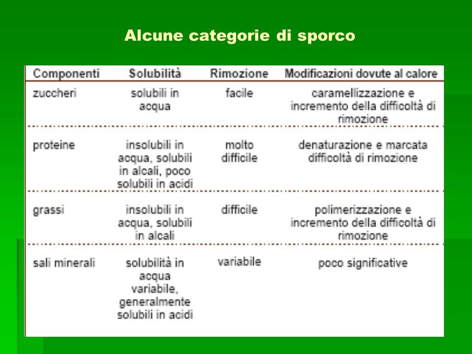 Alcune categorie di sporco