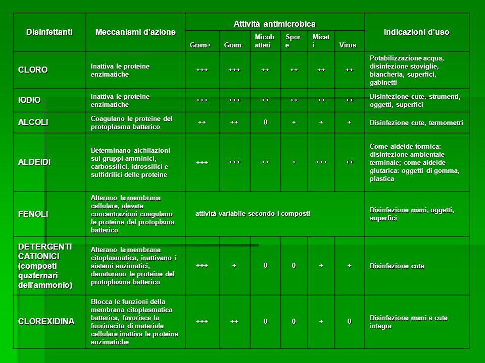 Disinfettanti Meccanismi d'azione Attività antimicrobica Indicazioni d'uso Gram+Gram- Micob atteri Spor e Micet i Virus CLORO Inattiva le proteine enz