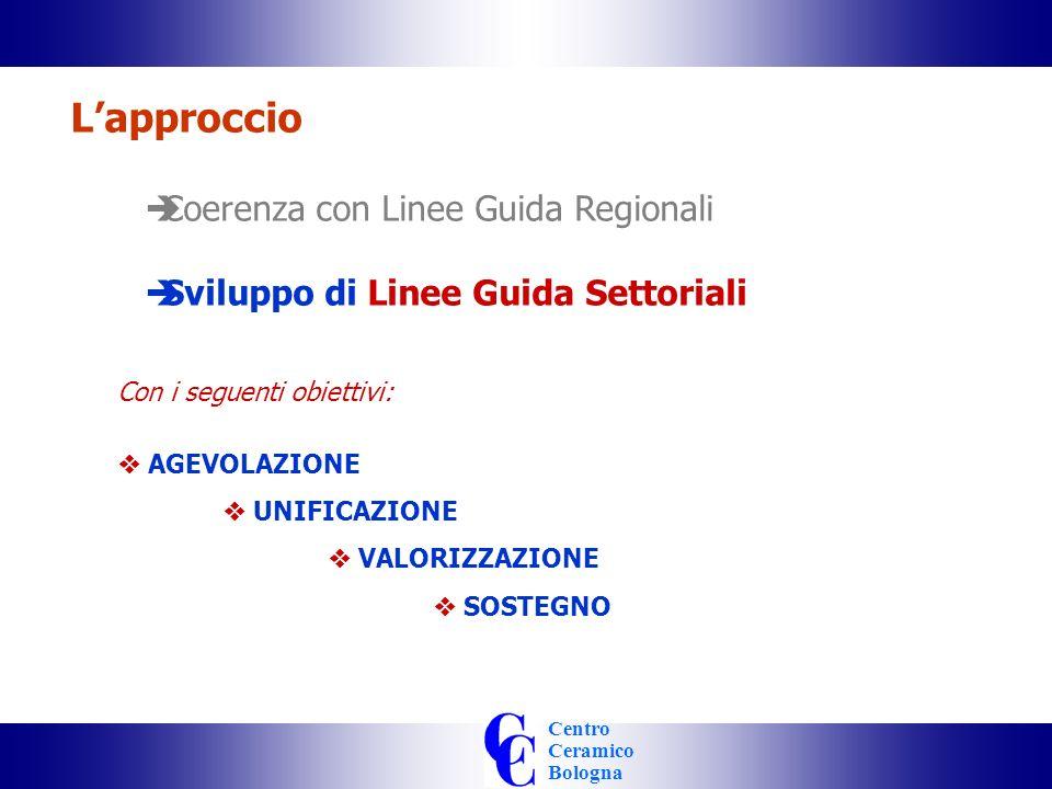 Centro Ceramico Bologna Lapproccio Coerenza con Linee Guida Regionali Sviluppo di Linee Guida Settoriali Con i seguenti obiettivi: AGEVOLAZIONE UNIFICAZIONE VALORIZZAZIONE SOSTEGNO