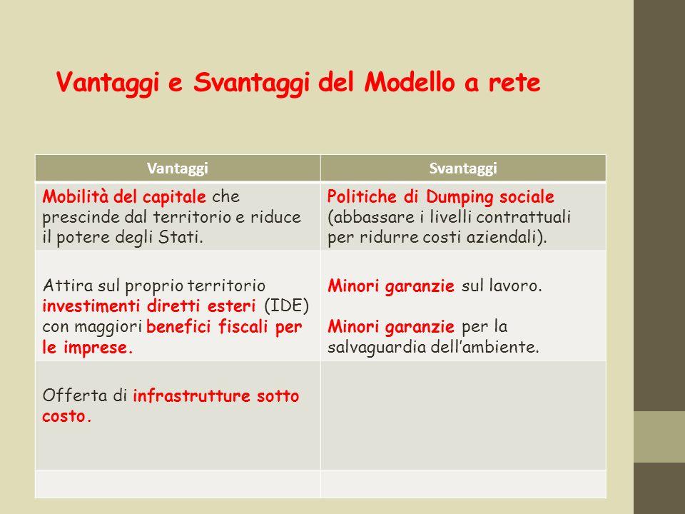Vantaggi e Svantaggi del Modello a rete VantaggiSvantaggi Mobilità del capitale che prescinde dal territorio e riduce il potere degli Stati. Politiche