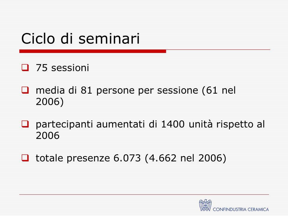Ciclo di seminari 75 sessioni media di 81 persone per sessione (61 nel 2006) partecipanti aumentati di 1400 unità rispetto al 2006 totale presenze 6.073 (4.662 nel 2006)