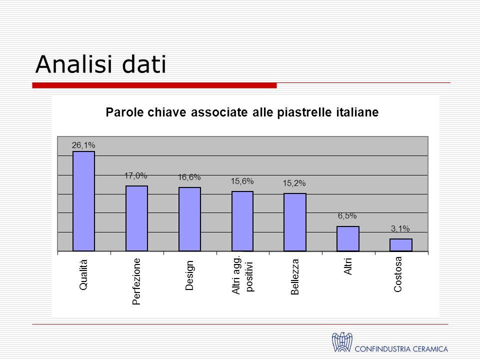 Parole chiave associate alle piastrelle italiane 17,0% 16,6% 15,6% 15,2% 6,5% 3,1% 26,1% Qualità Perfezione Design Altri agg.