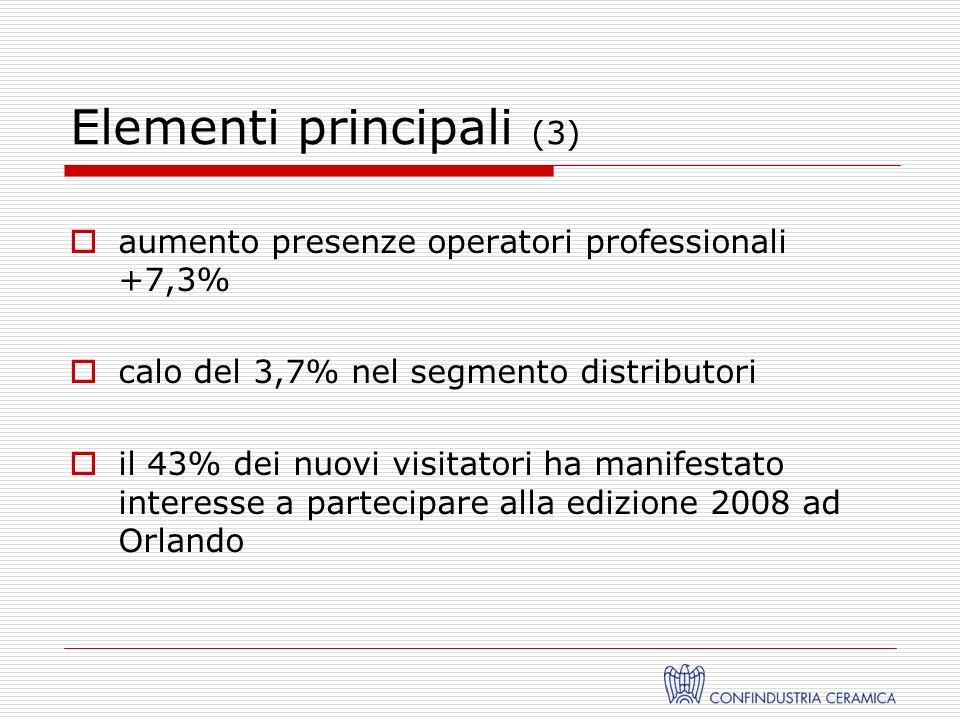 Elementi principali (3) aumento presenze operatori professionali +7,3% calo del 3,7% nel segmento distributori il 43% dei nuovi visitatori ha manifestato interesse a partecipare alla edizione 2008 ad Orlando