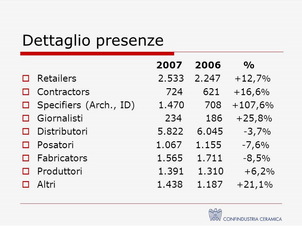 Dettaglio presenze 2007 2006 % Retailers 2.533 2.247 + 12,7 % Contractors 724 621 + 16,6 % Specifiers (Arch., ID) 1.470 708 + 107,6 % Giornalisti 234 186 + 25,8 % Distributori 5.822 6.045 - 3,7 % Posatori 1.067 1.155 - 7,6 % Fabricators 1.565 1.711 - 8,5 % Produttori 1.391 1.310 + 6,2 % Altri 1.438 1.187 + 21,1 %