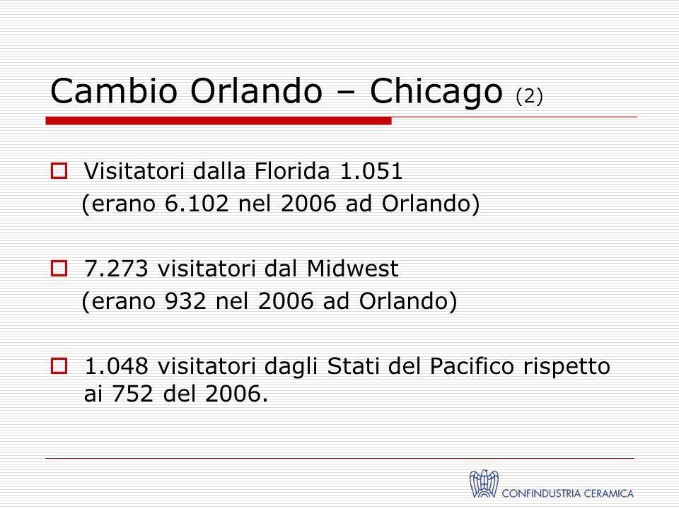 Cambio Orlando – Chicago (2) Visitatori dalla Florida 1.051 (erano 6.102 nel 2006 ad Orlando) 7.273 visitatori dal Midwest (erano 932 nel 2006 ad Orlando) 1.048 visitatori dagli Stati del Pacifico rispetto ai 752 del 2006.