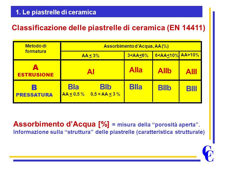 Classificazione delle piastrelle di ceramica (EN 14411) Metodo di formatura A ESTRUSIONE B PRESSATURA Assorbimento dAcqua, AA (%) AA < 3% 3<AA<6% 6<AA