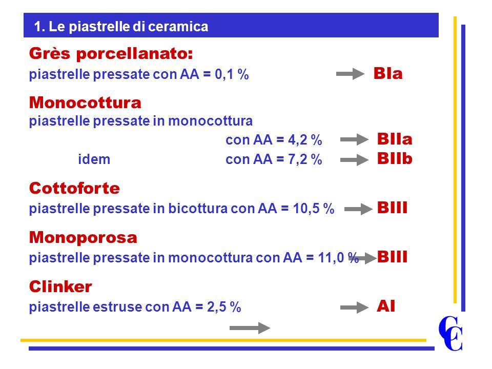 Grès porcellanato: piastrelle pressate con AA = 0,1 % BIa Monocottura piastrelle pressate in monocottura con AA = 4,2 % BIIa idem con AA = 7,2 % BIIb