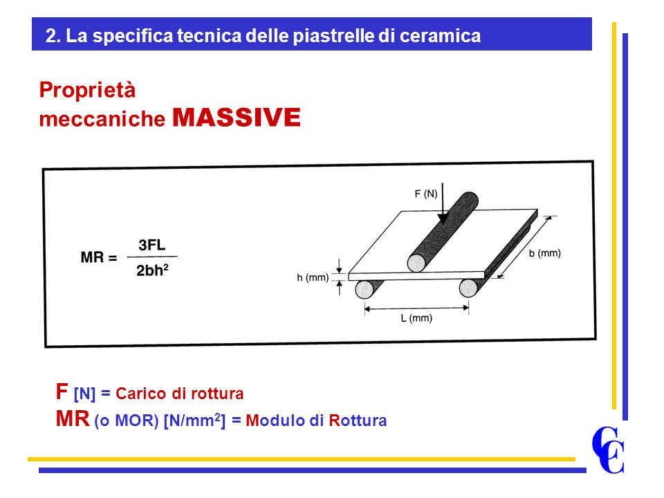 Proprietà meccaniche MASSIVE F [N] = Carico di rottura MR (o MOR) [N/mm 2 ] = Modulo di Rottura 2.