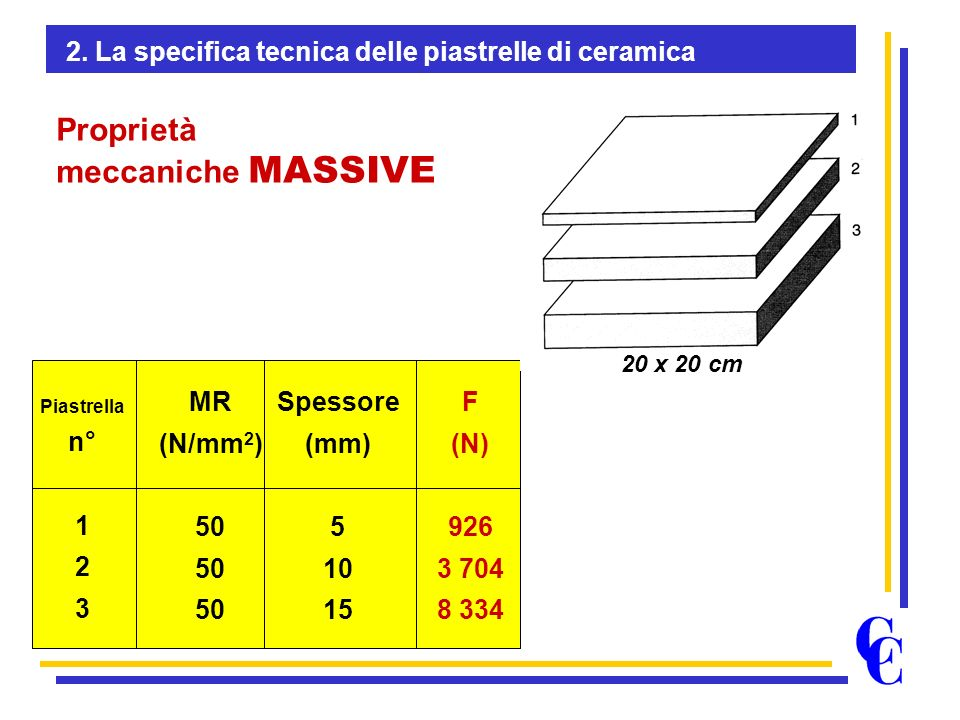 Piastrella n° 1 2 3 MR (N/mm 2 ) 50 Spessore (mm) 5 10 15 F (N) 926 3 704 8 334 20 x 20 cm Proprietà meccaniche MASSIVE 2. La specifica tecnica delle