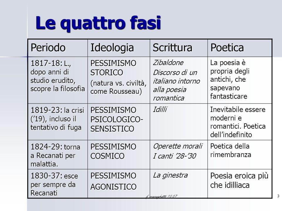 f. meneghetti 10.07 3 Le quattro fasi PeriodoIdeologiaScritturaPoetica 1817-18: L., dopo anni di studio erudito, scopre la filosofia PESSIMISMO STORIC
