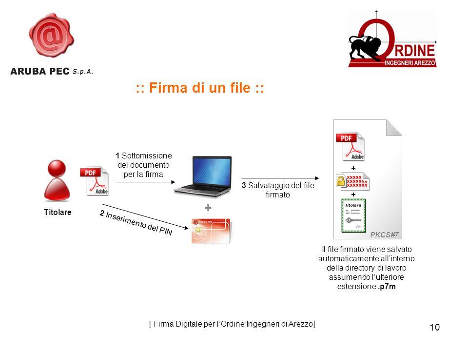 10 :: Firma di un file :: 3 Salvataggio del file firmato 2 Inserimento del PIN 1 Sottomissione del documento per la firma + Il file firmato viene salv