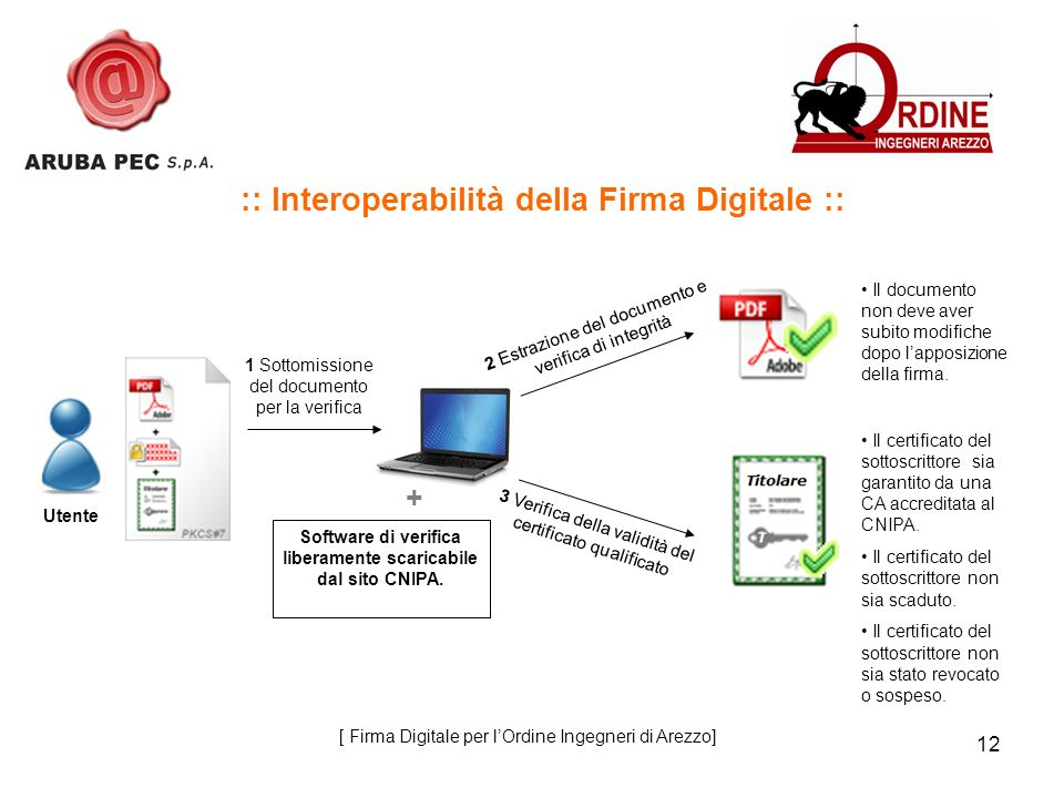 12 :: Interoperabilità della Firma Digitale :: 1 Sottomissione del documento per la verifica 2 Estrazione del documento e verifica di integrità Il documento non deve aver subito modifiche dopo lapposizione della firma.