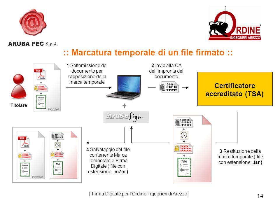 14 :: Marcatura temporale di un file firmato :: 1 Sottomissione del documento per lapposizione della marca temporale Titolare + 2 Invio alla CA dellim