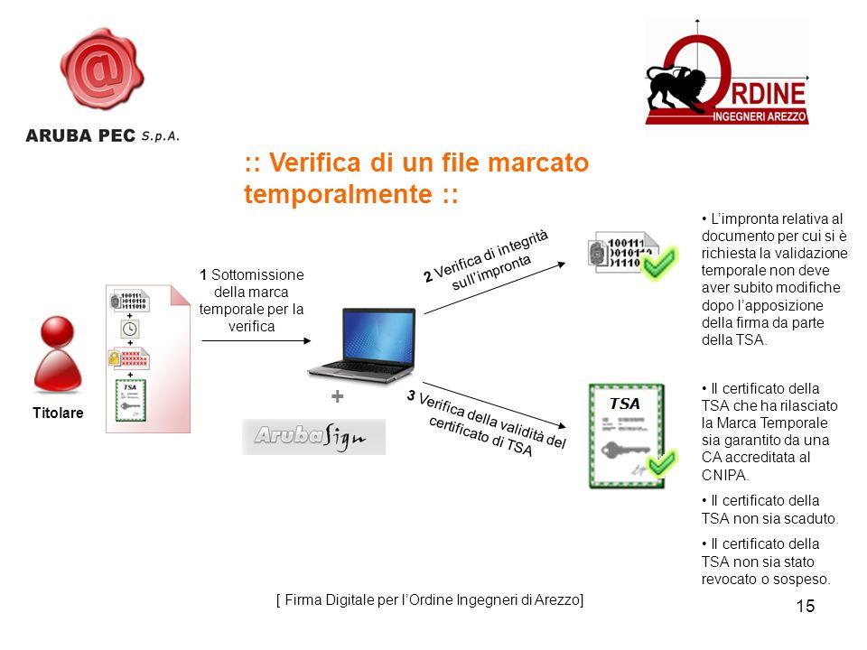 15 :: Verifica di un file marcato temporalmente :: 1 Sottomissione della marca temporale per la verifica 2 Verifica di integrità sullimpronta Limpront