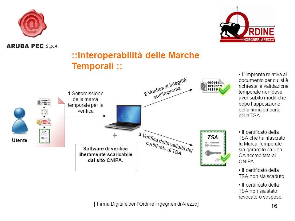16 ::Interoperabilità delle Marche Temporali :: 1 Sottomissione della marca temporale per la verifica 2 Verifica di integrità sullimpronta Limpronta r