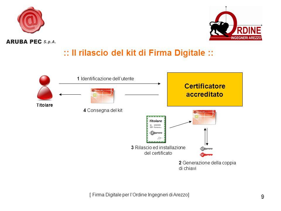 9 :: Il rilascio del kit di Firma Digitale :: 1 Identificazione dellutente 4 Consegna del kit Certificatore accreditato 2 Generazione della coppia di chiavi 3 Rilascio ed installazione del certificato Titolare [ Firma Digitale per lOrdine Ingegneri di Arezzo]