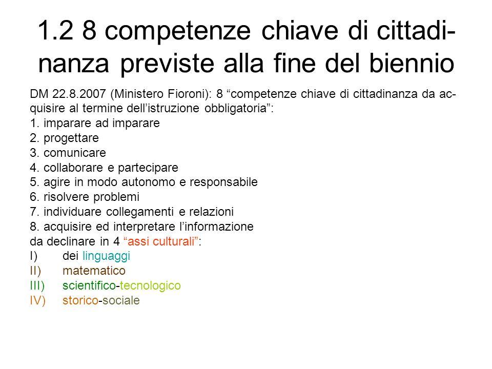1.2 8 competenze chiave di cittadi- nanza previste alla fine del biennio DM 22.8.2007 (Ministero Fioroni): 8 competenze chiave di cittadinanza da ac-