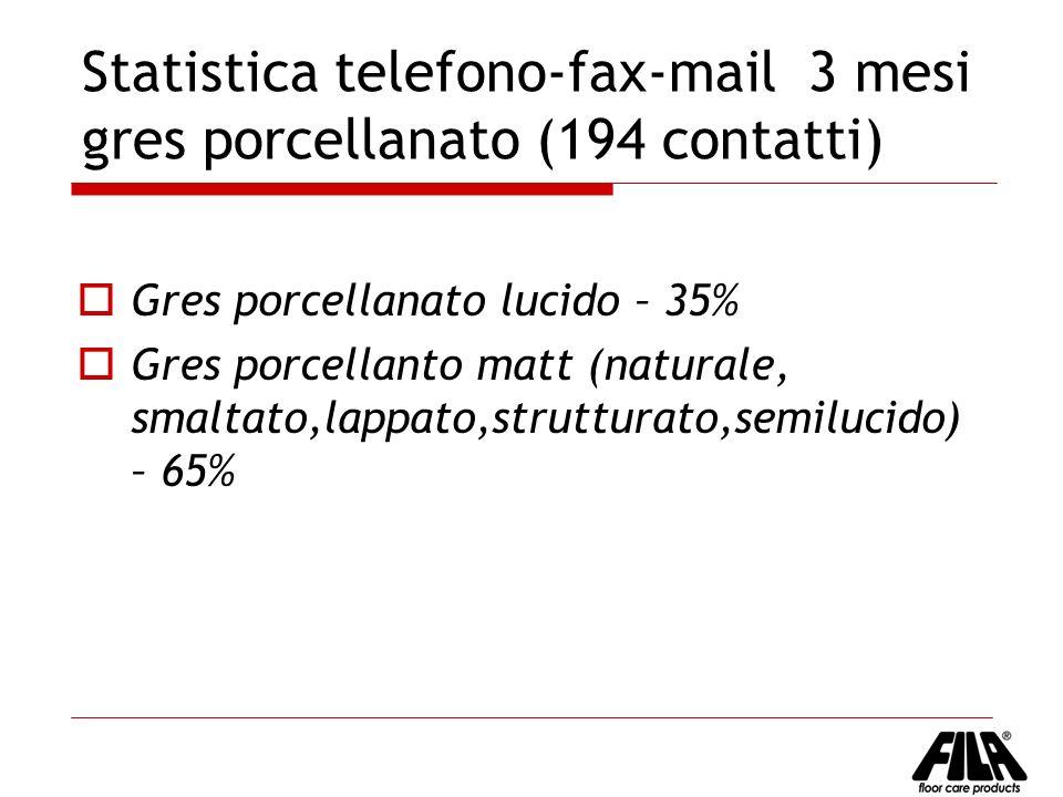 Statistica telefono-fax-mail 3 mesi gres porcellanato (194 contatti) Gres porcellanato lucido – 35% Gres porcellanto matt (naturale, smaltato,lappato,