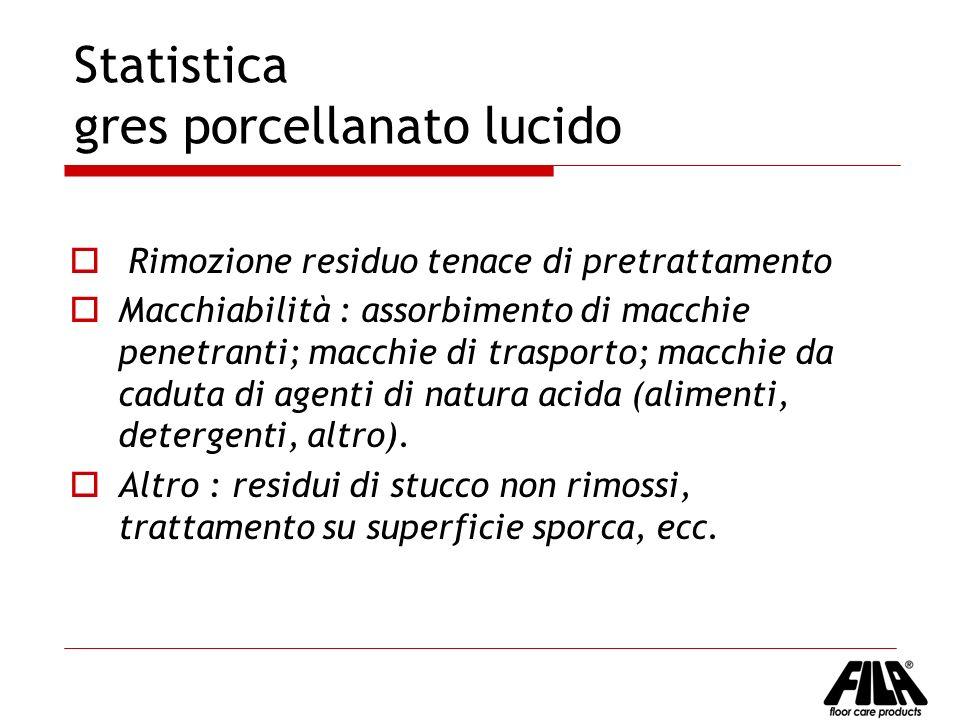 Statistica gres porcellanato lucido Rimozione residuo tenace di pretrattamento Macchiabilità : assorbimento di macchie penetranti; macchie di trasport