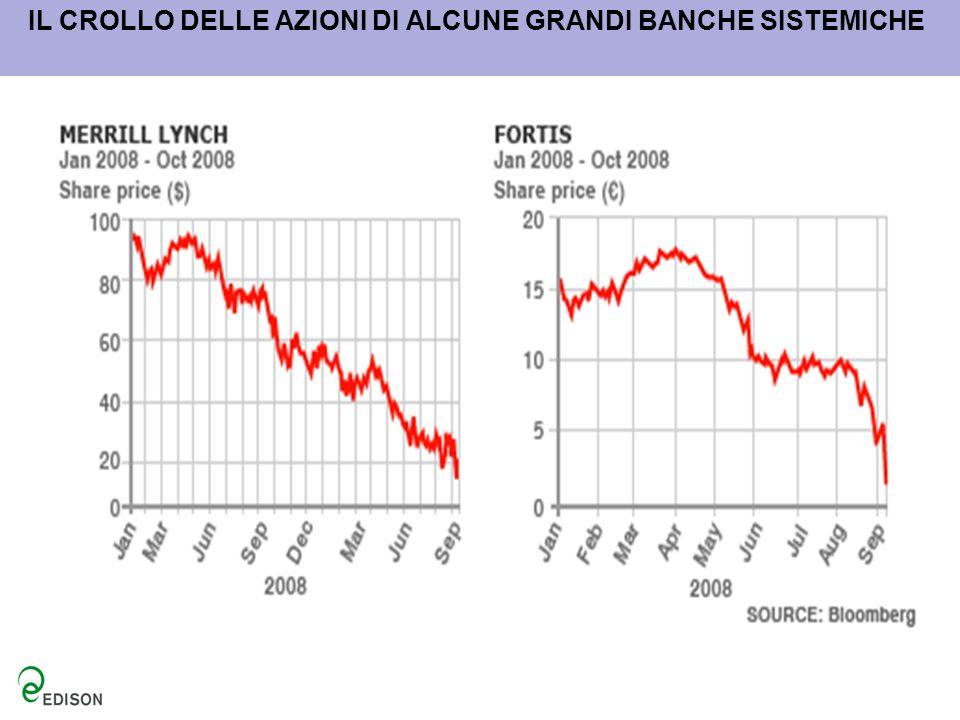 Dinamica annuale del PIL americano: anni 1930-2008 Fonte: elaborazione Fondazione Edison su dati Bureau of Economic Analysis