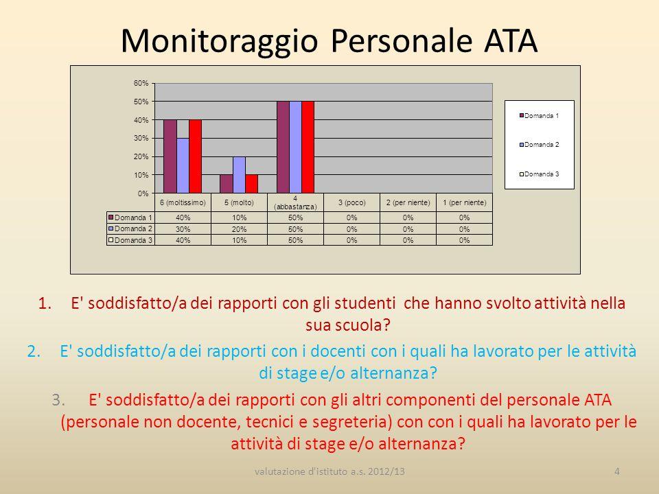 Monitoraggio Personale ATA 1.E soddisfatto/a dei rapporti con gli studenti che hanno svolto attività nella sua scuola.