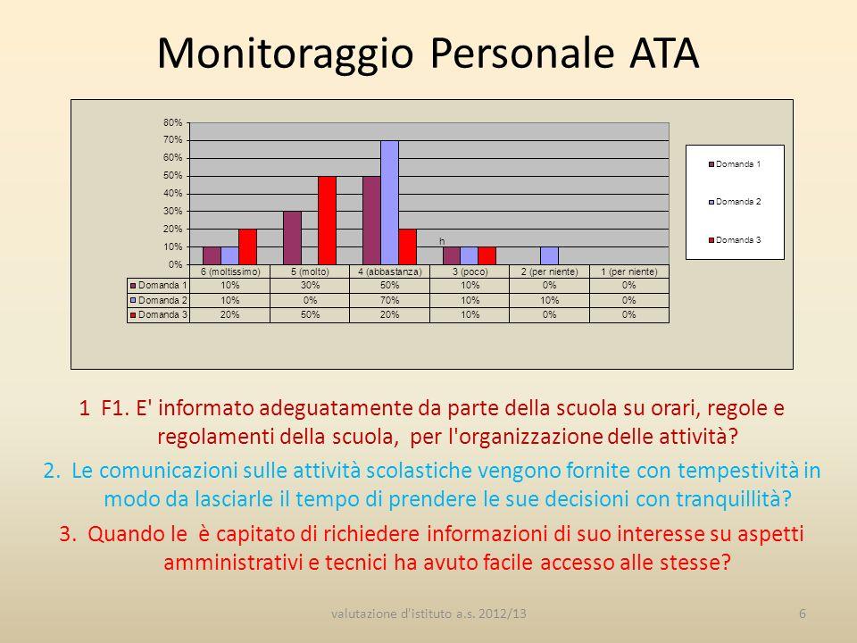 Monitoraggio Personale ATA 1 F1.