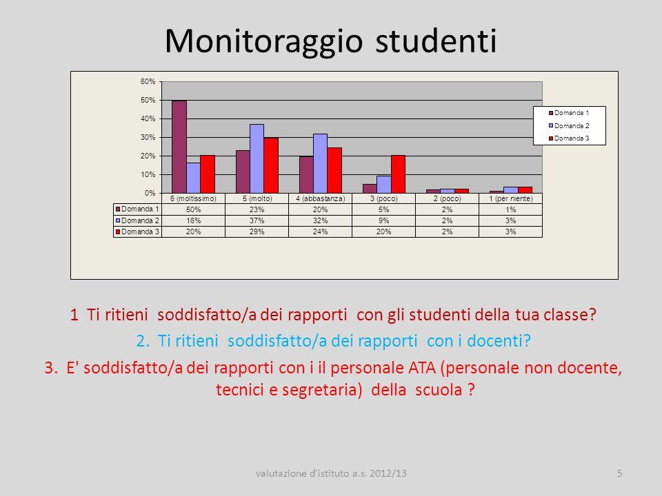 Monitoraggio studenti 1 E4 Ti ritieni soddisfatto/a dei rapporti fra la scuola e i tuoi genitori.