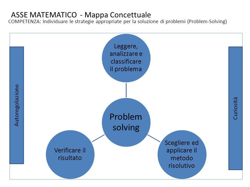 DIMENSIONIINDICATORI Leggere il problema, analizzarlo e classificarlo Comprendere il problema ed orientarsi individuando le fasi del percorso risolutivo Scegliere la strategia risolutiva ed applicare il metodo risolutivo Formalizzare il percorso attraverso modelli algebrici e grafici Verificare il risultato ottenuto Spiegare il procedimento seguito, convalidare ed argomentare i risultati ottenuti utilizzando il linguaggio specifico AtteggiamentoCuriosita e autoregolazione