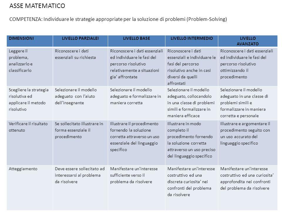 LETTURA DEL COMPITO STRATEGIE DAZIONE CONTROLLO/ REGOLAZIONE MOTIVAZIONEMOTIVAZIONE ELABORAZIONE ELABORAZIONE SAPERSCRIVERE REVISIONEREVISIONE IDEAZIONE-PIANIFICAZIONE IDEAZIONE-PIANIFICAZIONE INSERIMENTO nel CONTESTO INSERIMENTO nel CONTESTO LETTURA del CONTESTO IDENTIFICAZIONE SCOPO E DESTINATARIO ASSE DEI LINGUAGGI - Mappa Concettuale COMPETENZA: Produrre testi scritti in relazione a differenti scopi comunicativi