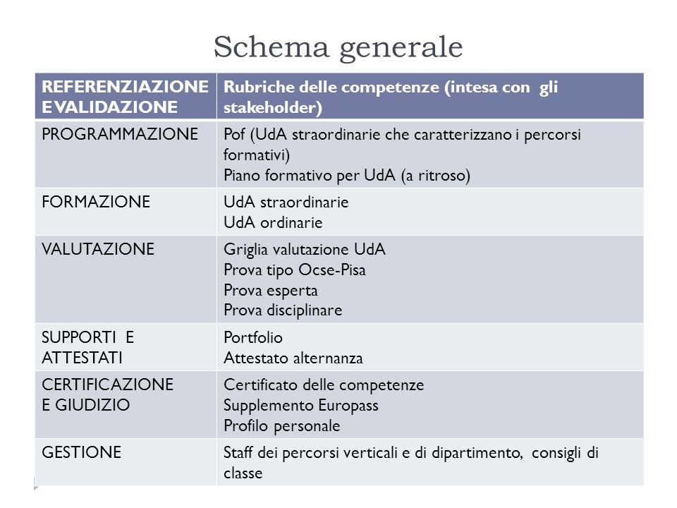 Schema generale REFERENZIAZIONE E VALIDAZIONE Rubriche delle competenze (intesa con gli stakeholder) PROGRAMMAZIONEPof (UdA straordinarie che caratter