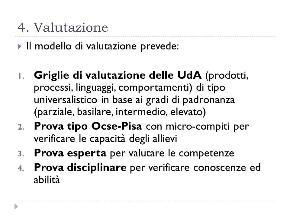 4. Valutazione Il modello di valutazione prevede: 1. Griglie di valutazione delle UdA (prodotti, processi, linguaggi, comportamenti) di tipo universal