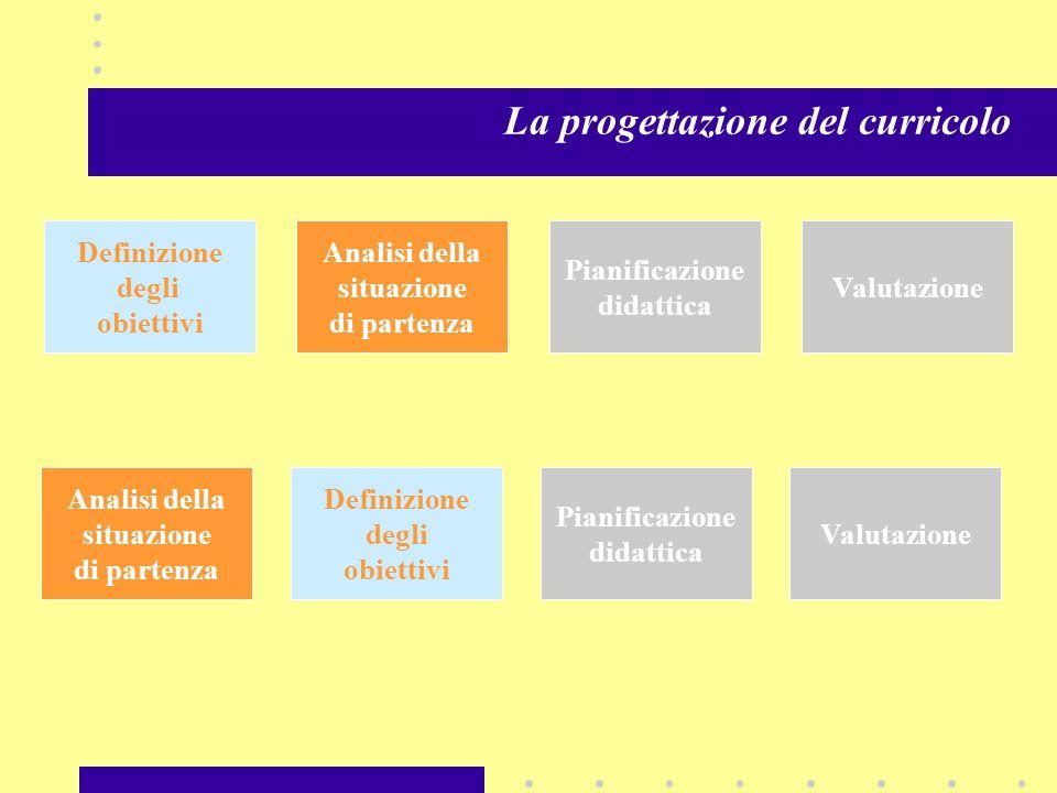 La progettazione del curricolo Scelta dei metodi Valutazione Analisi della situazione Definizione degli obiettivi Scelta e organizzazione dei contenut