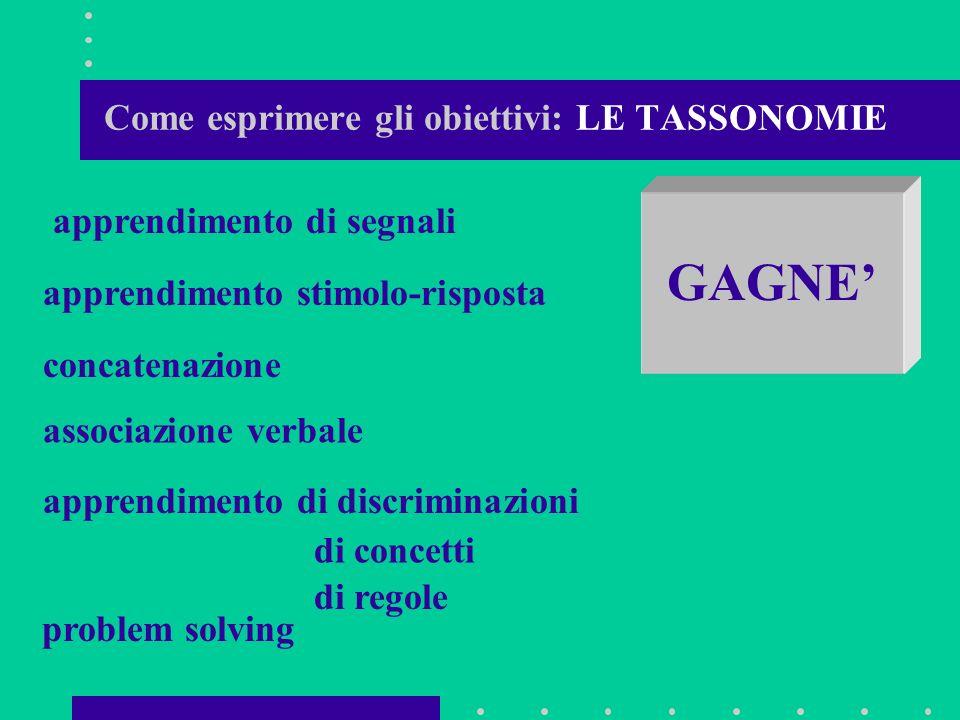 Come esprimere gli obiettivi: LE TASSONOMIE BLOOM CONOSCENZA COMPRENSIONE APPLICAZIONE ANALISI SINTESI VALUTAZIONE